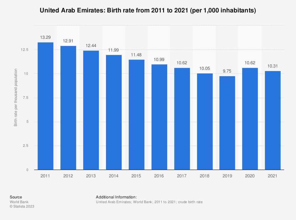 Statistic: United Arab Emirates: Birth rate from 2006 to 2016 (per 1,000 inhabitants) | Statista