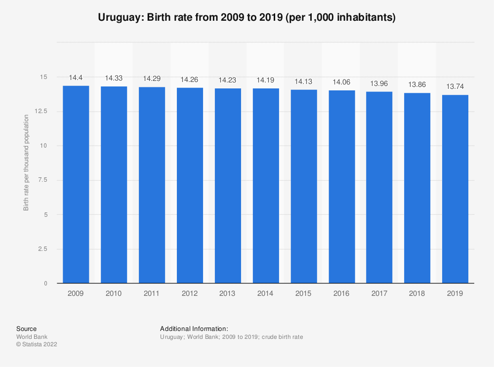Statistic: Uruguay: Birth rate from 2007 to 2017 (per 1,000 inhabitants) | Statista