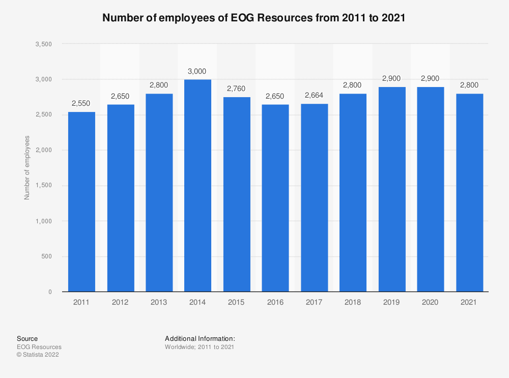 Statistic: EOG Resources' number of employees from 2011 to 2018 | Statista