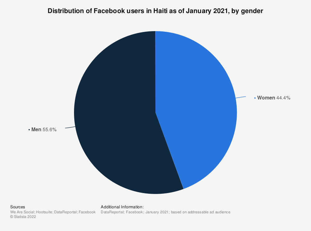 Statistic: Distribution of Facebook users in Haiti as of February 2020, by gender | Statista