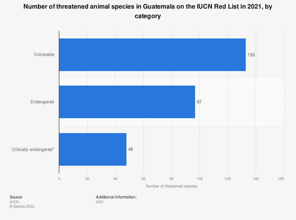 Statistic: Number of threatened animal species in Guatemala on the IUCN Red List as of December 2019, by category | Statista