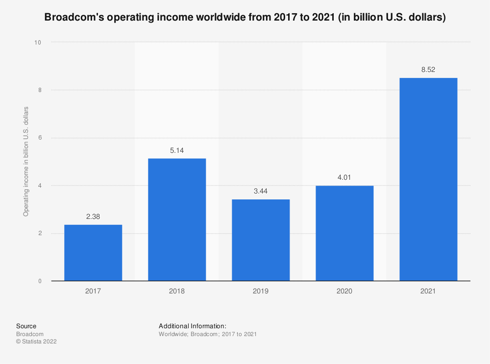Statistic: Broadcom's operating income worldwide from 2017 to 2018 (in billion U.S. dollars)* | Statista