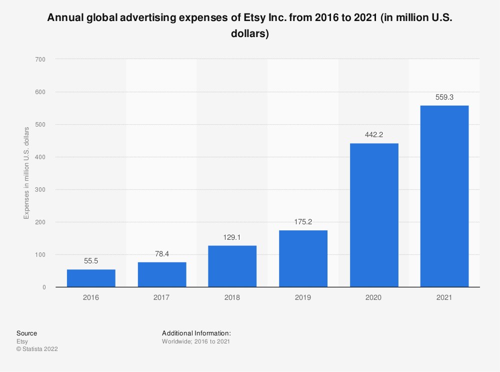 Statistic: Annual global advertising expense of Etsy Inc. from 2016 to 2019 (in million U.S. dollars) | Statista