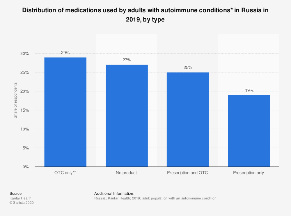 Statistic: Distribution of medications used by adults with autoimmune conditions* in Russia in 2018, by type | Statista