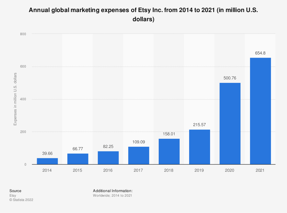 Statistic: Annual global marketing expense of Etsy from 2014 to 2018 (in million U.S. dollars) | Statista