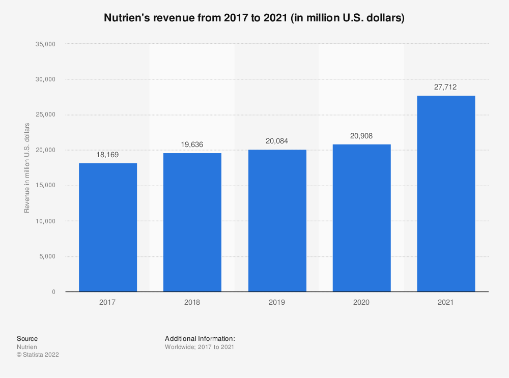 Statistic: Nutrien's revenue from 2017 to 2019 (in million U.S. dollars)* | Statista