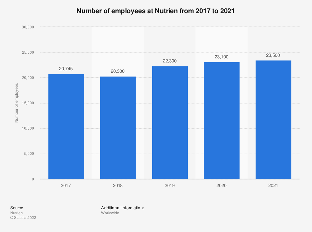 Statistic: Number of employees at Nutrien in 2017 and 2018   Statista