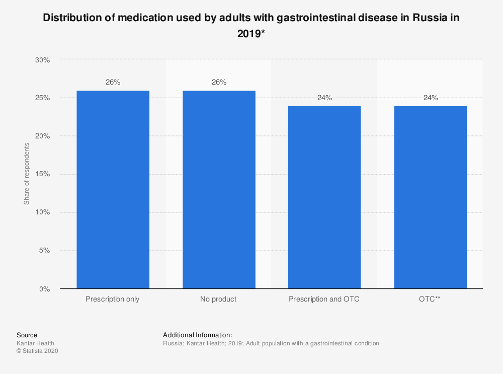 Statistic: Share of medication used by adults with gastrointestinal disease* in Russia in 2018 | Statista