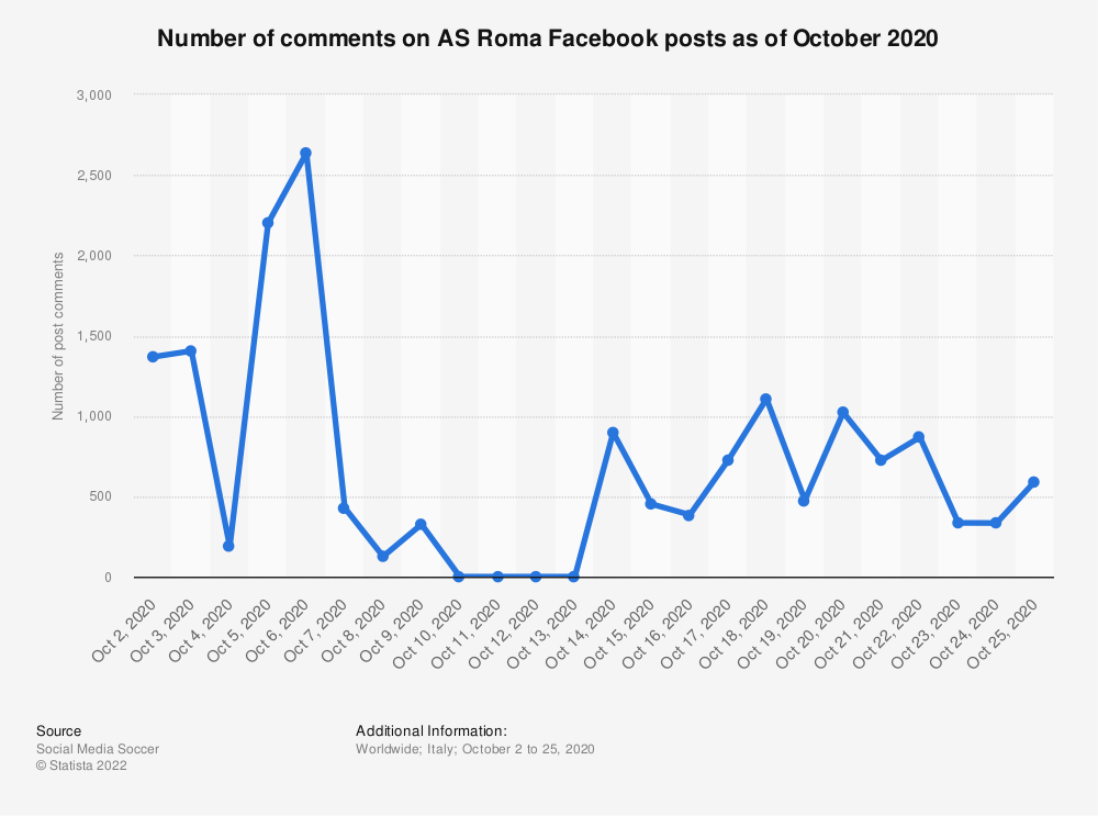 Statistic: Number of comments on AS Roma Facebook posts as of September 2020 | Statista