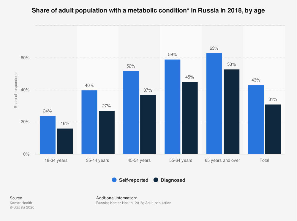 Statistic: Share of adult population with a metabolic condition* in Russia in 2018, by age | Statista