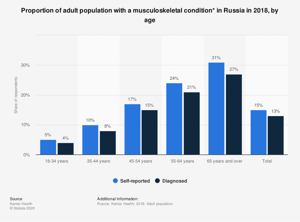 Statistic: Proportion of adult population with a musculoskeletal condition* in Russia in 2018, by age | Statista
