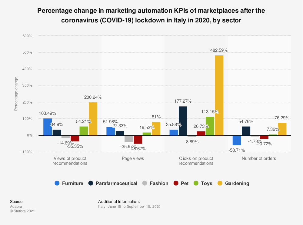Statistic: Percentage change in marketing automation KPIs of marketplaces before the coronavirus (COVID-19) lockdown in Italy in 2020, by industry | Statista