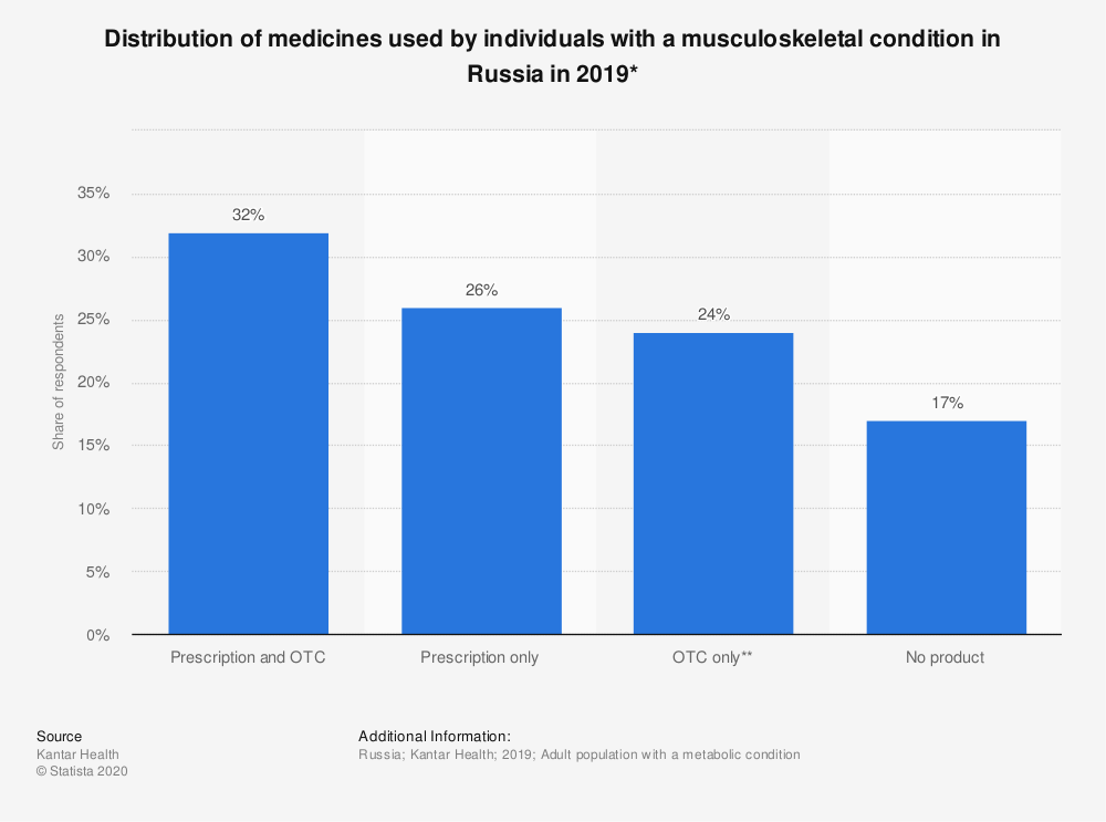 Statistic: Distribution of medicines used by individuals with a musculoskeletal condition in Russia in 2019* | Statista