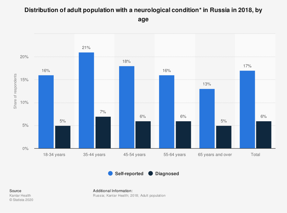 Statistic: Distribution of adult population with a neurological condition* in Russia in 2018, by age | Statista