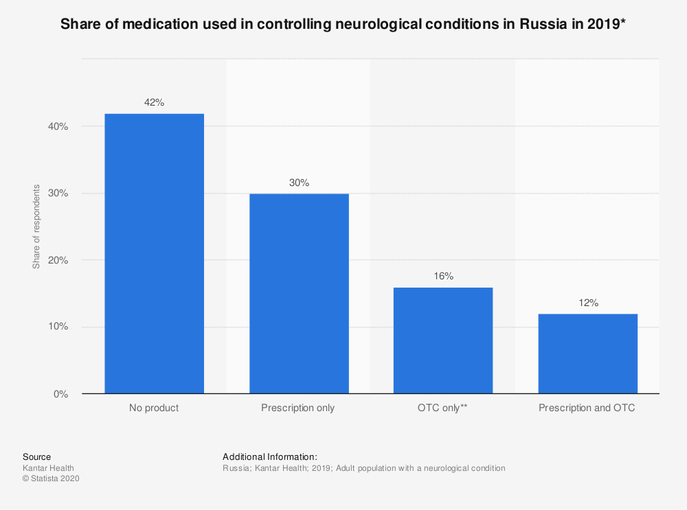 Statistic: Share of medication used in controlling neurological conditions in Russia in 2019* | Statista