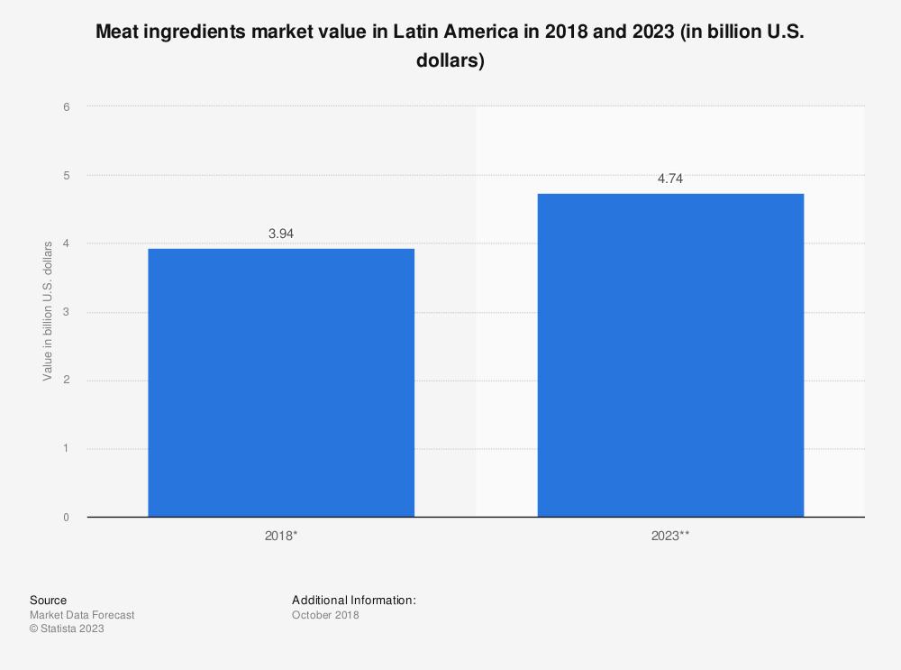 Statistic: Meat ingredients market value in Latin America in 2018 and 2023 (in billion U.S. dollars) | Statista