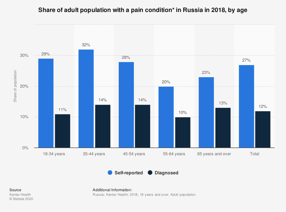 Statistic: Share of adult population with a pain condition* in Russia in 2018, by age | Statista