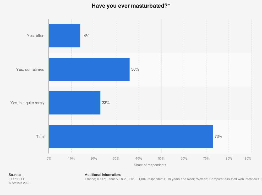 Statistic: Have you ever masturbated?* | Statista