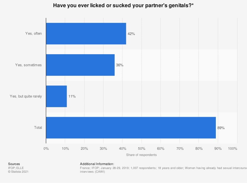 Statistic: Have you ever licked or sucked your partner's genitals?* | Statista
