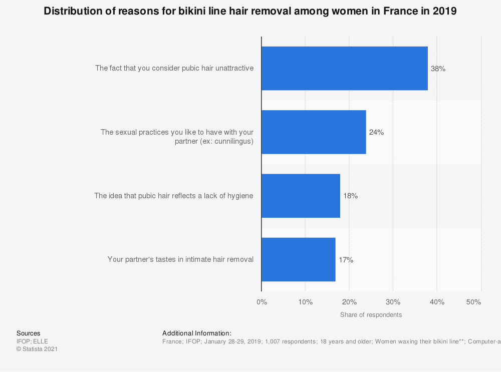 Statistic: Distribution of reasons for bikini line hair removal among women in France in 2019 | Statista