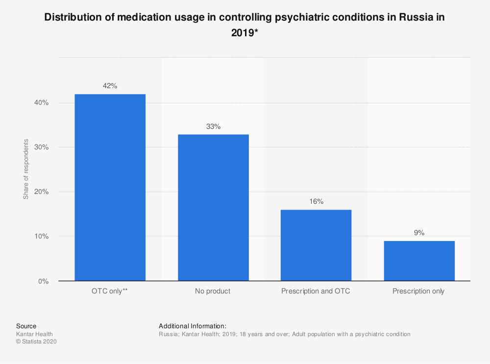 Statistic: Distribution of medication usage in controlling psychiatric conditions* in Russia in 2019 | Statista
