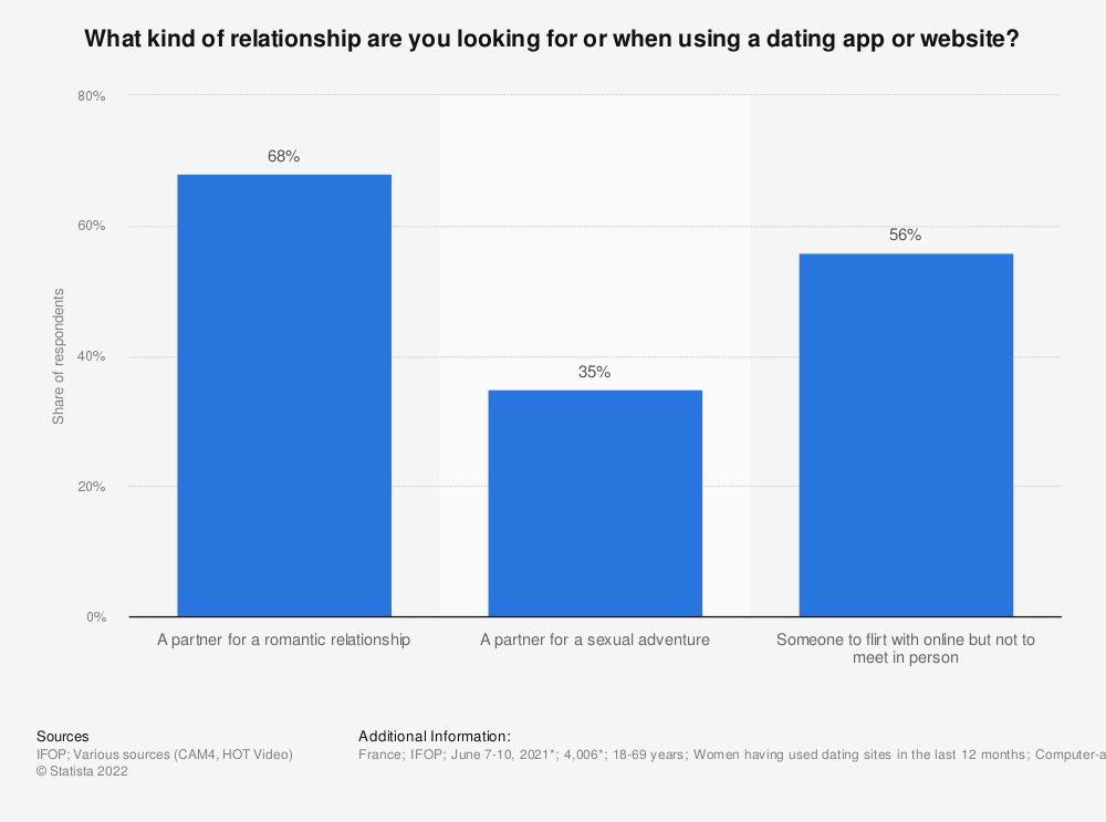 Statistic: What kind of relationship are you looking for or when using a dating app or website?* | Statista