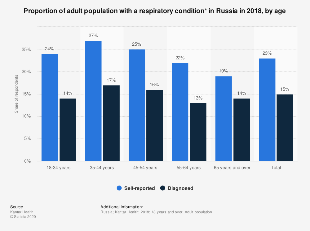 Statistic: Proportion of adult population with a respiratory condition* in Russia in 2018, by age | Statista