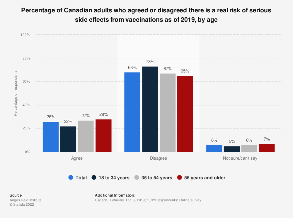 Statistic: Percentage of Canadian adults who agreed or disagreed there is a real risk of serious side effects from vaccinations as of 2019, by age | Statista
