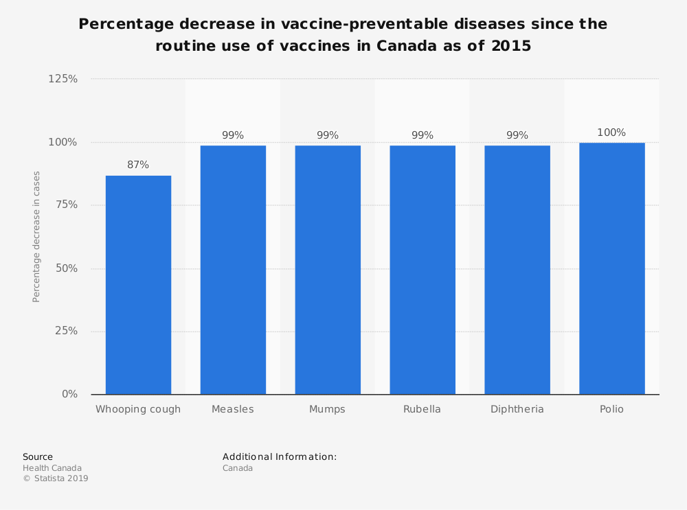 Statistic: Percentage decrease in vaccine-preventable diseases since the routine use of vaccines in Canada as of 2015 | Statista