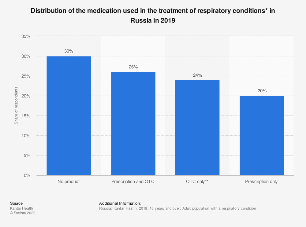 Statistic: Distribution of the medication used in the treatment of respiratory conditions* in Russia in 2019 | Statista