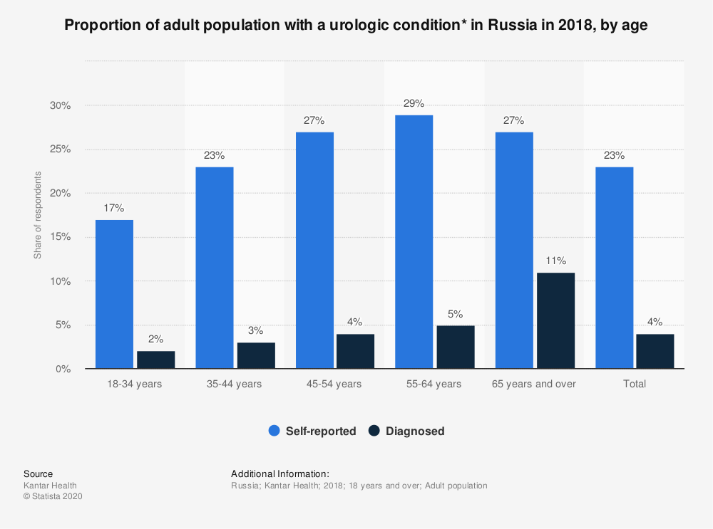 Statistic: Proportion of adult population with a urologic condition* in Russia in 2018, by age   Statista