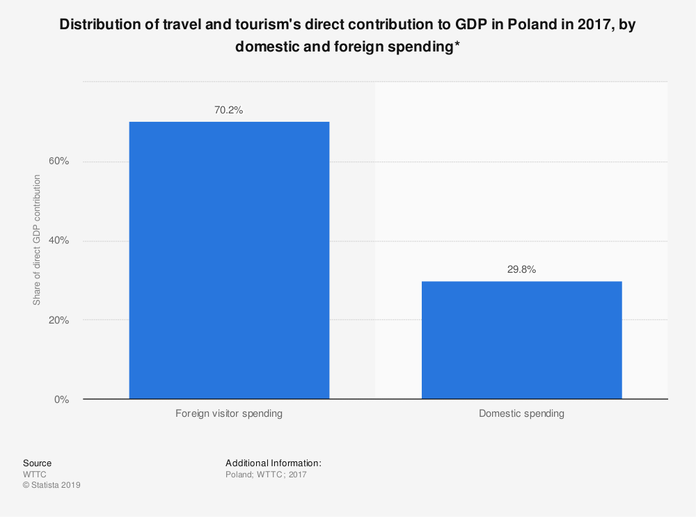 Statistic: Distribution of travel and tourism's direct contribution to GDP in Poland in 2017, by domestic and foreign spending* | Statista