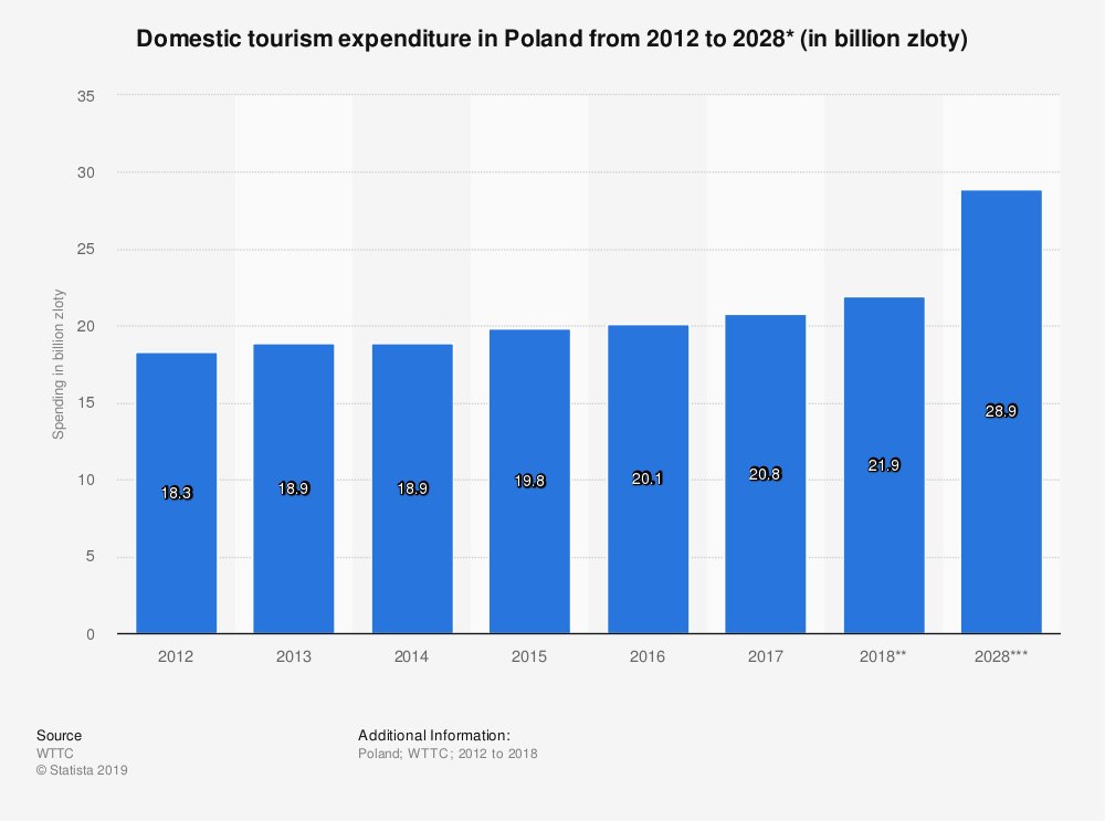 Statistic: Domestic tourism expenditure in Poland from 2012 to 2028* (in billion zloty) | Statista