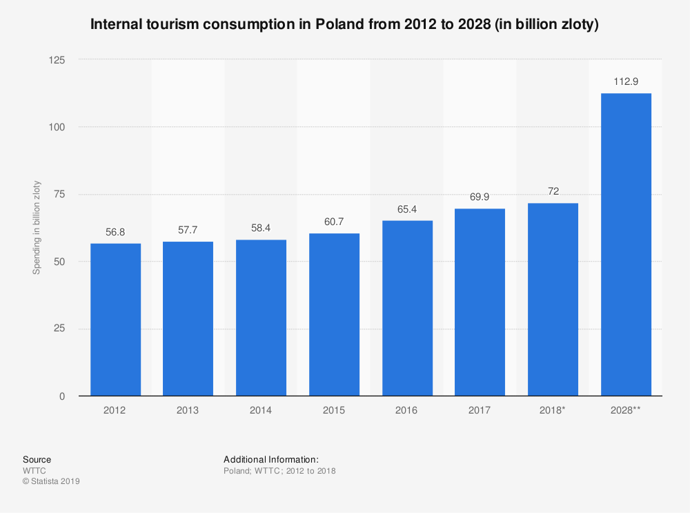 Statistic: Internal tourism consumption in Poland from 2012 to 2028 (in billion zloty) | Statista