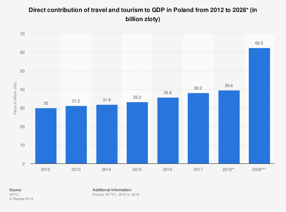Statistic: Direct contribution of travel and tourism to GDP in Poland from 2012 to 2028* (in billion zloty) | Statista