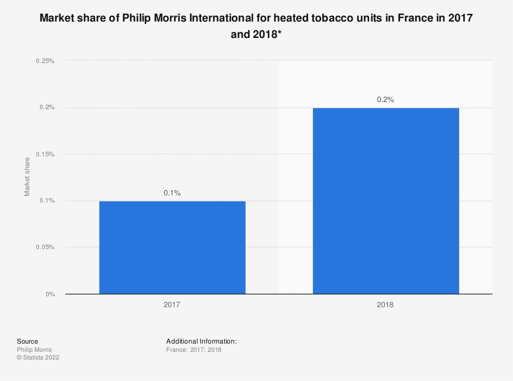 Statistic: Market share of Philip Morris International for heated tobacco units in France in 2017 and 2018* | Statista
