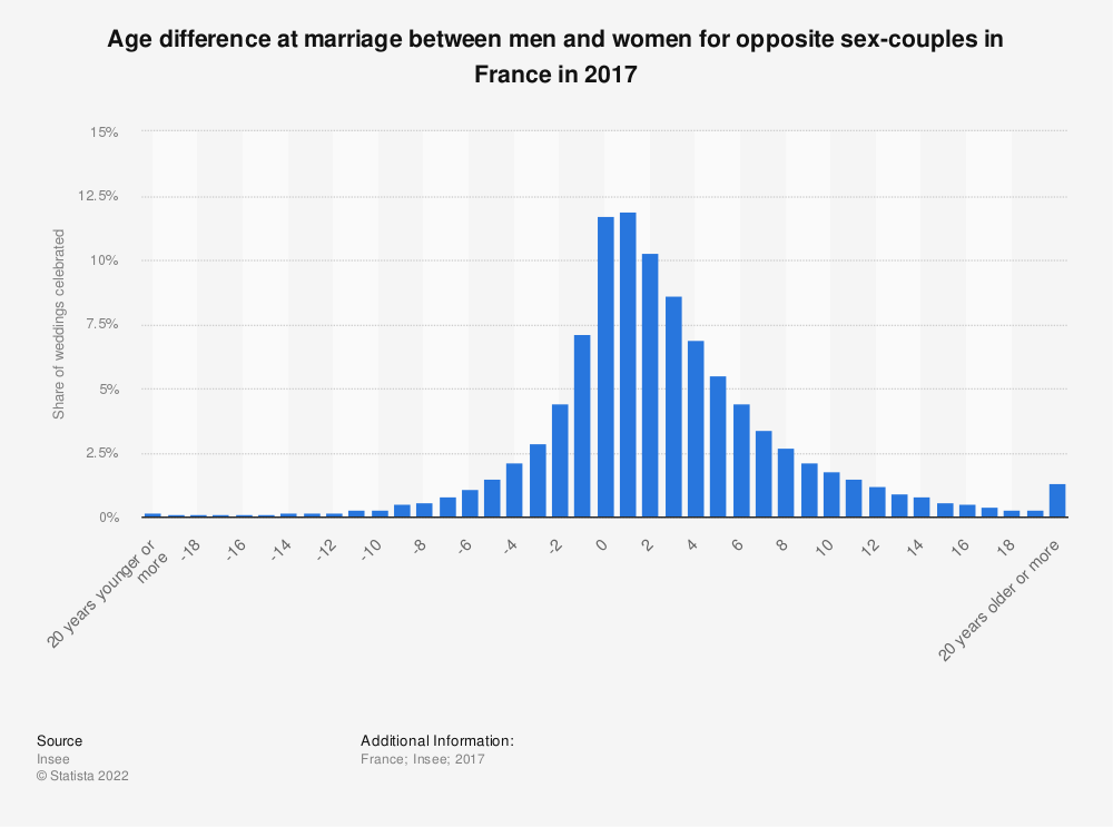 Statistic: Age difference at marriage between men and women for opposite sex-couples in France in 2017 | Statista