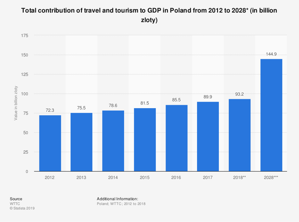 Statistic: Total contribution of travel and tourism to GDP in Poland from 2012 to 2028* (in billion zloty) | Statista