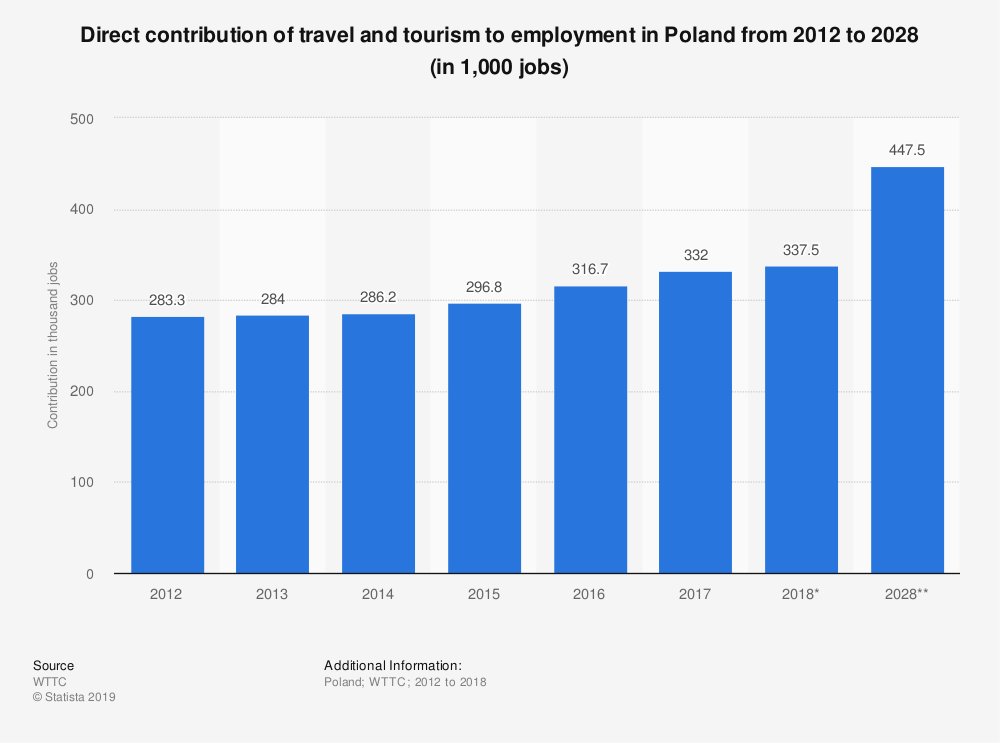 Statistic: Direct contribution of travel and tourism to employment in Poland from 2012 to 2028 (in 1,000 jobs) | Statista