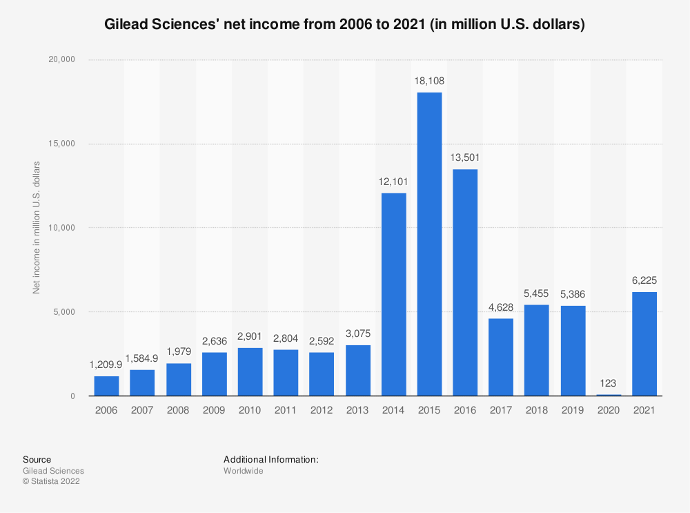 Statistic: Gilead Sciences' net income from 2006 to 2019 (in million U.S. dollars) | Statista