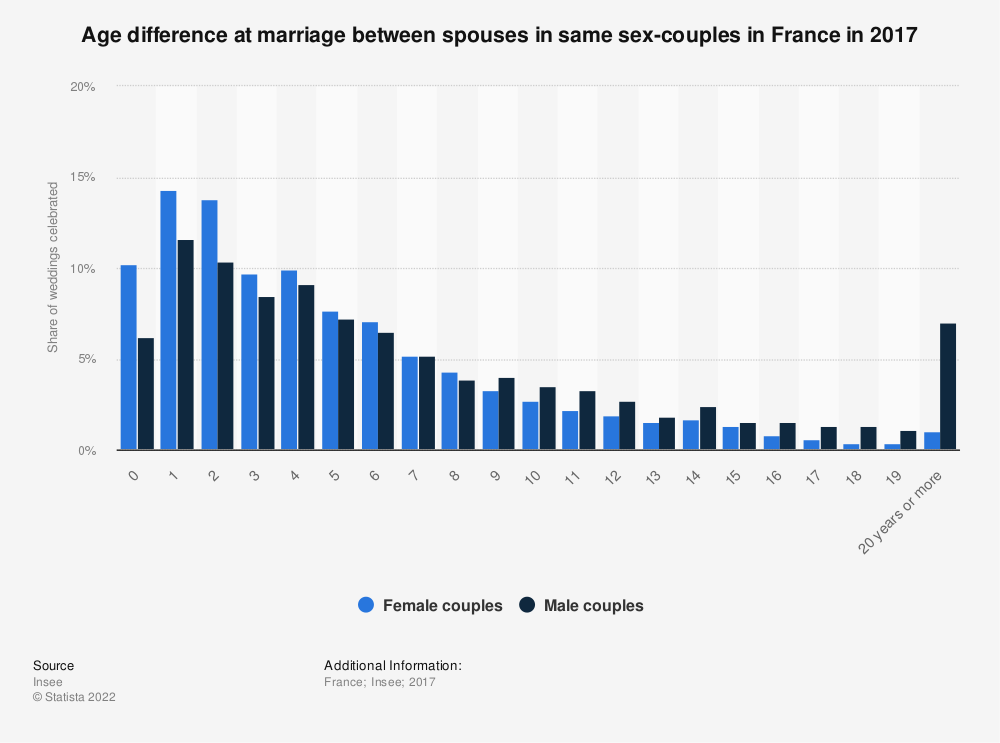 Statistic: Age difference at marriage between spouses in same sex-couples in France in 2017 | Statista