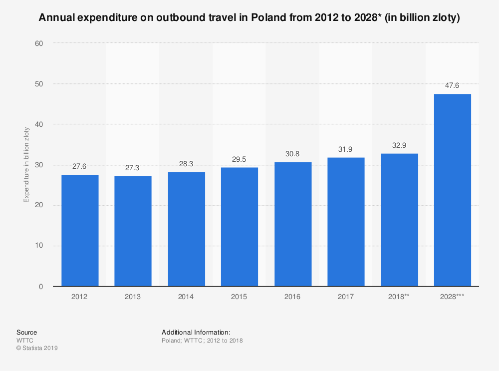 Statistic: Annual expenditure on outbound travel in Poland from 2012 to 2028* (in billion zloty) | Statista