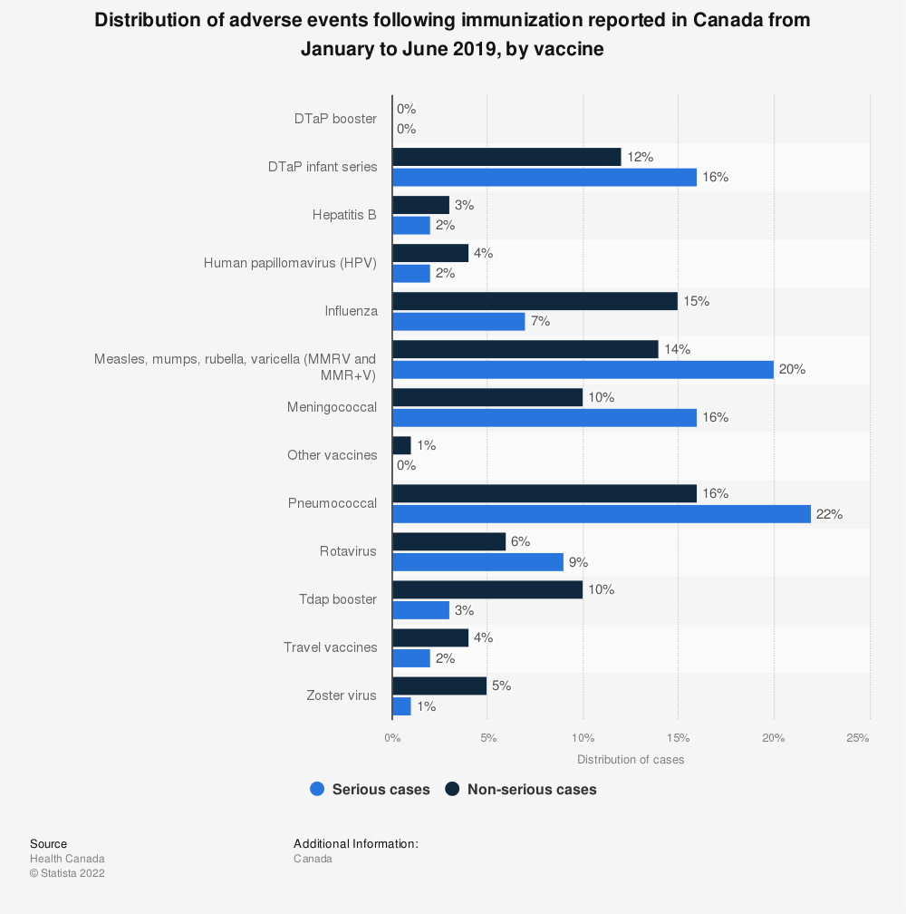 Statistic: Distribution of adverse events following immunization reported in Canada from January to June 2019, by vaccine | Statista