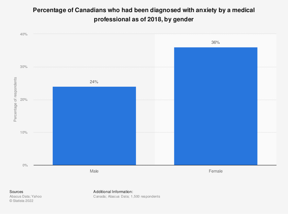 Statistic: Percentage of Canadians who had been diagnosed with anxiety by a medical professional as of 2018, by gender | Statista