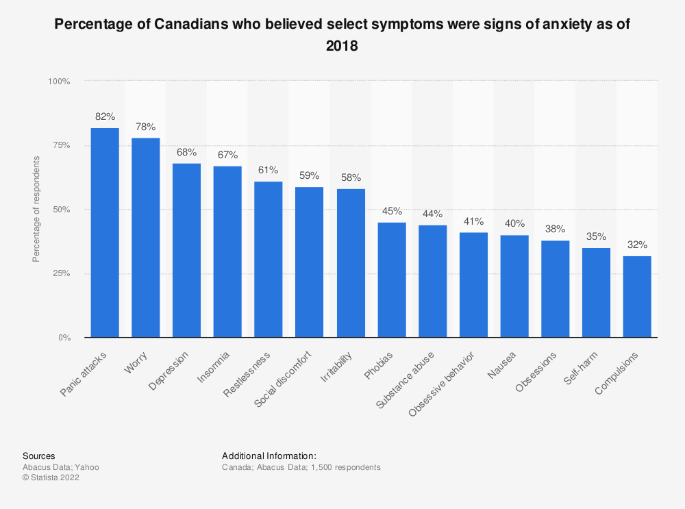 Statistic: Percentage of Canadians who believed select symptoms were signs of anxiety as of 2018 | Statista