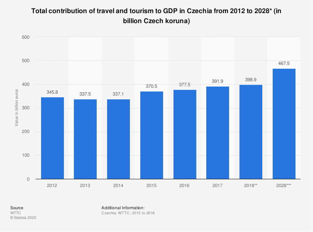 Statistic: Total contribution of travel and tourism to GDP in Czechia from 2012 to 2028* (in billion Czech koruna) | Statista