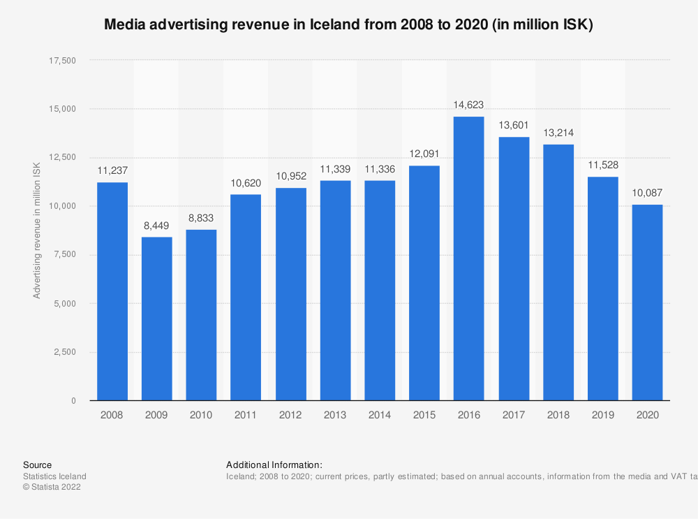 Statistic: Media advertising revenue in Iceland from 2008 to 2019 (in million ISK)   Statista