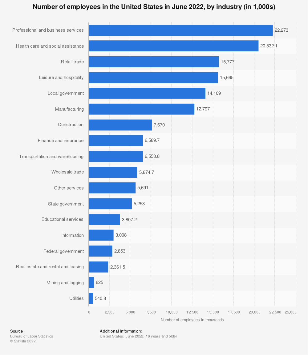 Statistic: Number of employees in the United States in October 2020, by industry (in 1,000s) | Statista