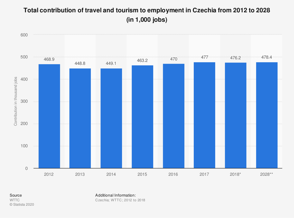 Statistic: Total contribution of travel and tourism to employment in Czechia from 2012 to 2028 (in 1,000 jobs) | Statista