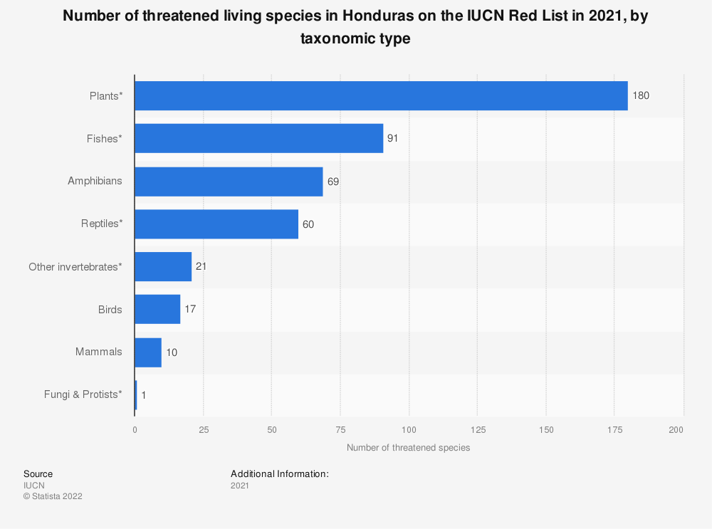 Statistic: Number of threatened living species in Honduras on the IUCN Red List as of December 2019, by taxonomic type | Statista